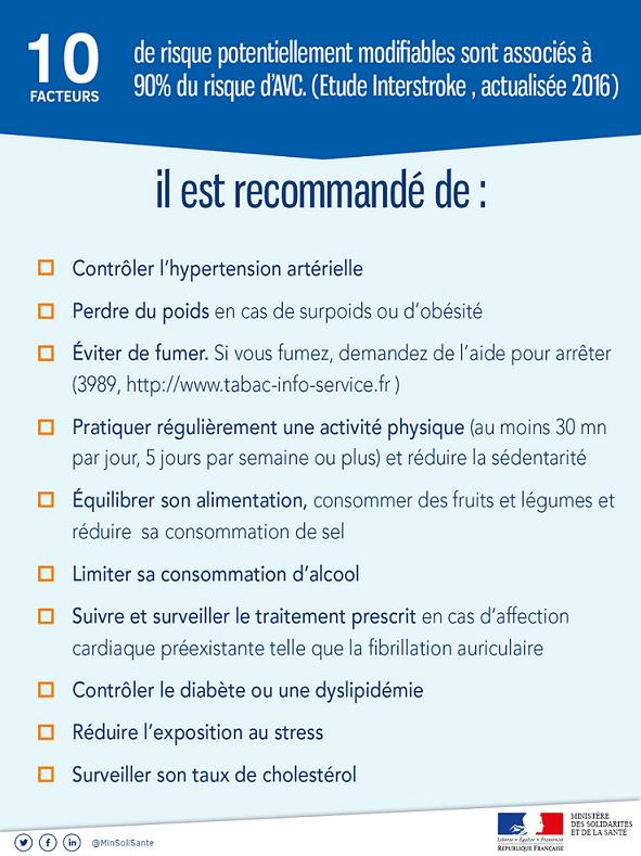 recommandation prévention AVC